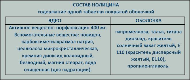 Состав Нолицина