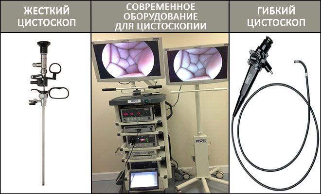 Оборудование для цистоскопии
