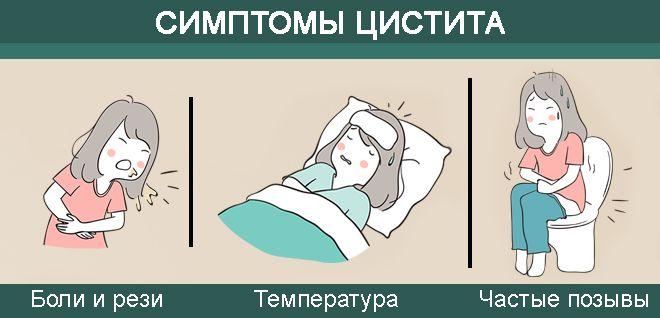 симптоматика ц